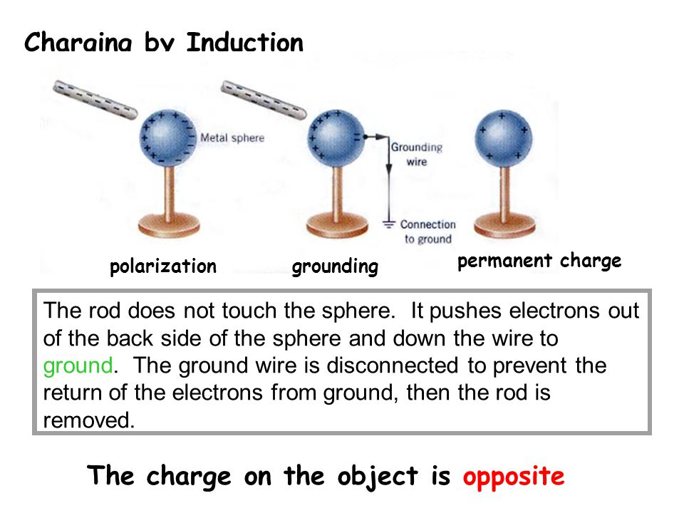 Charging by Induction The rod does not touch the sphere. It pushes electrons out of the back side of the sphere and down the wire to ground. The groun
