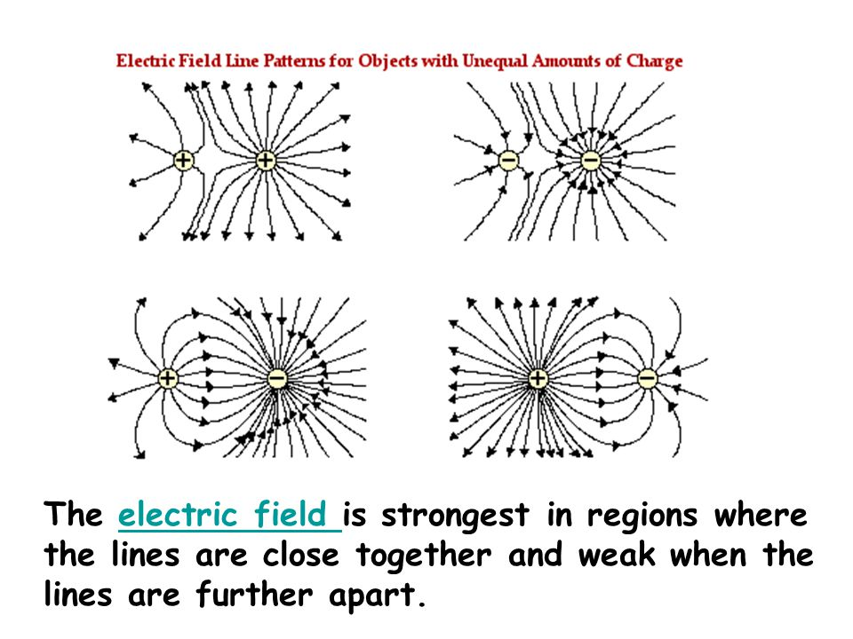 The electric field is strongest in regions where the lines are close together and weak when the lines are further apart.electric field