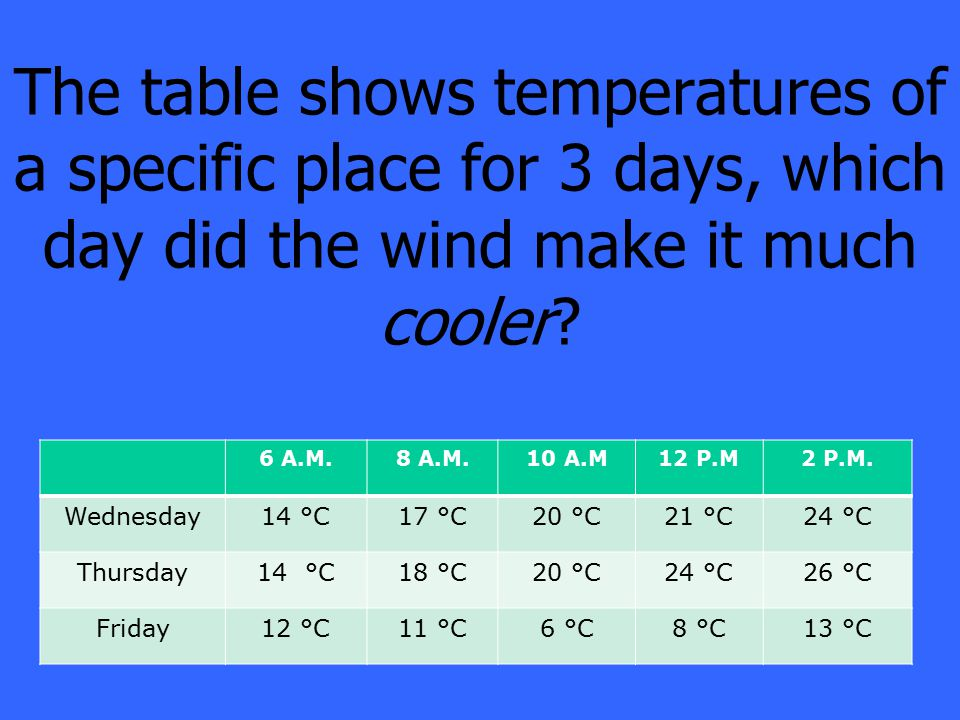 The table shows temperatures of a specific place for 3 days, which day did the wind make it much cooler.