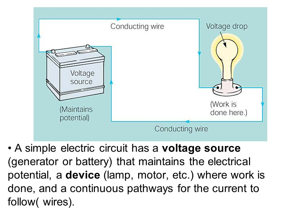 A simple electric circuit has a voltage source (generator or battery) that maintains the electrical potential, a device (lamp, motor, etc.) where work
