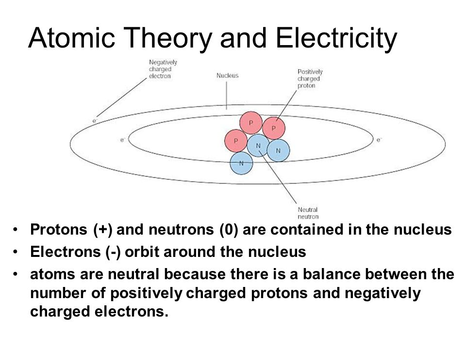 Atomic Theory and Electricity Protons (+) and neutrons (0) are contained in the nucleus Electrons (-) orbit around the nucleus atoms are neutral becau