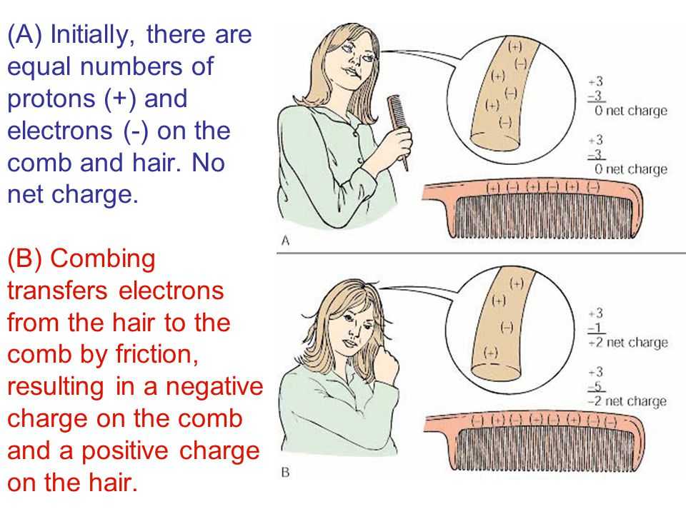 (A) Initially, there are equal numbers of protons (+) and electrons (-) on the comb and hair. No net charge. (B) Combing transfers electrons from the