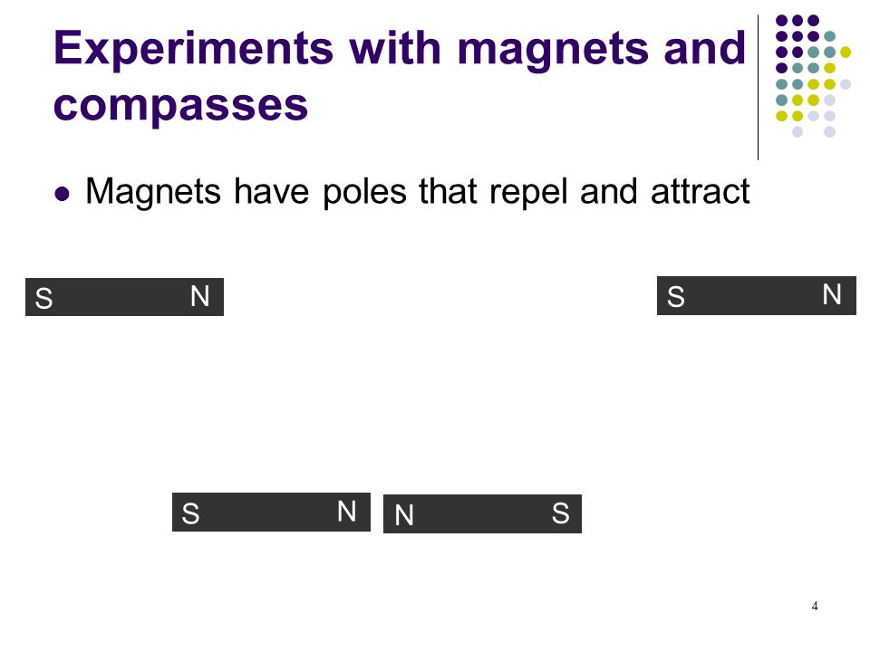 4 Experiments with magnets and compasses Magnets have poles that repel and attract S N S N S N S N