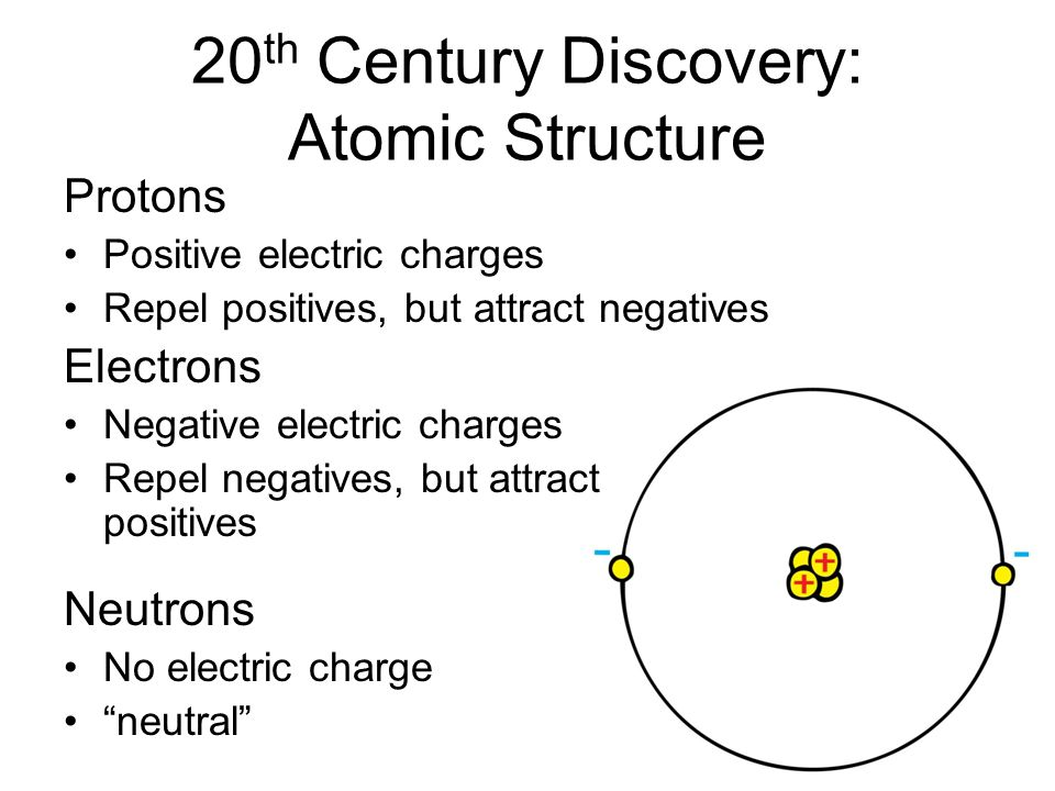 20 th Century Discovery: Atomic Structure Protons Positive electric charges Repel positives, but attract negatives Electrons Negative electric charges Repel negatives, but attract positives Neutrons No electric charge neutral