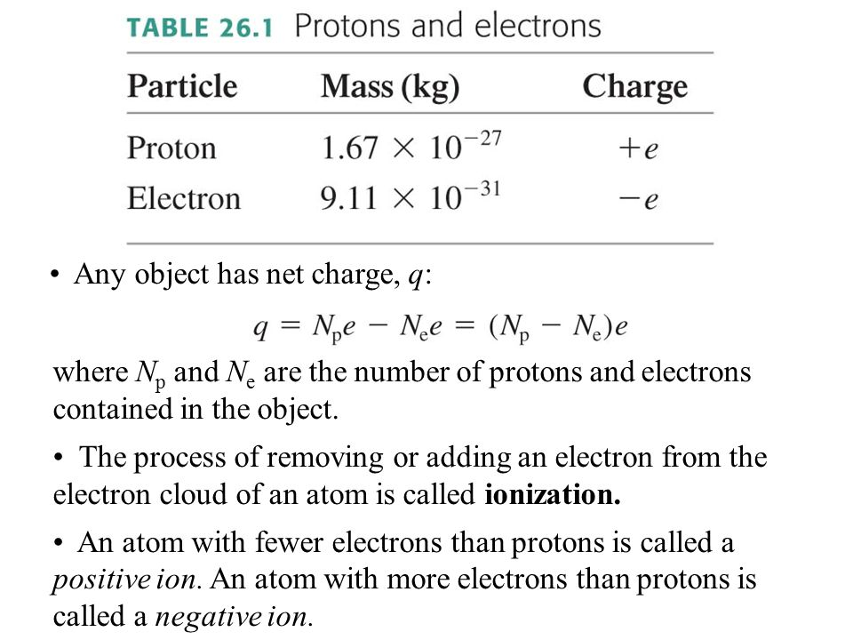 where N p and N e are the number of protons and electrons contained in the object.