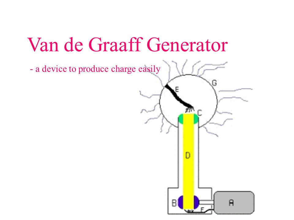 Van de Graaff Generator - a device to produce charge easily