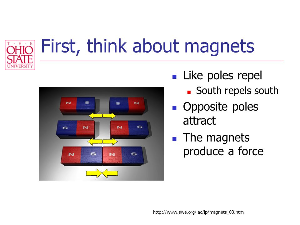 First, think about magnets Like poles repel South repels south Opposite poles attract The magnets produce a force http://www.swe.org/iac/lp/magnets_03.html
