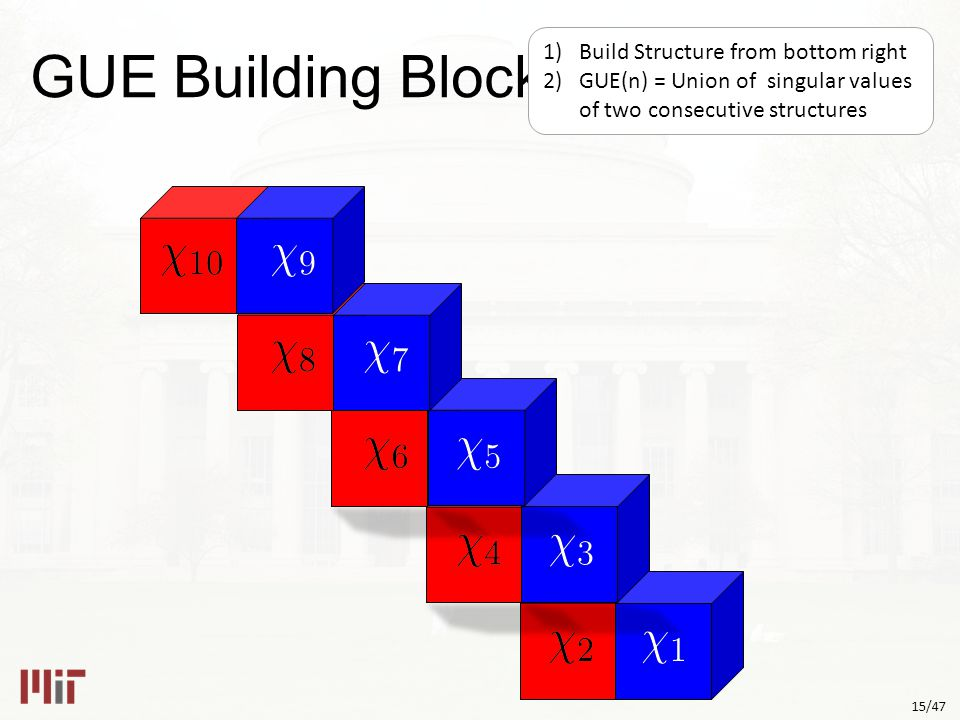 15/47 GUE Building Blocks 1)Build Structure from bottom right 2)GUE(n) = Union of singular values of two consecutive structures