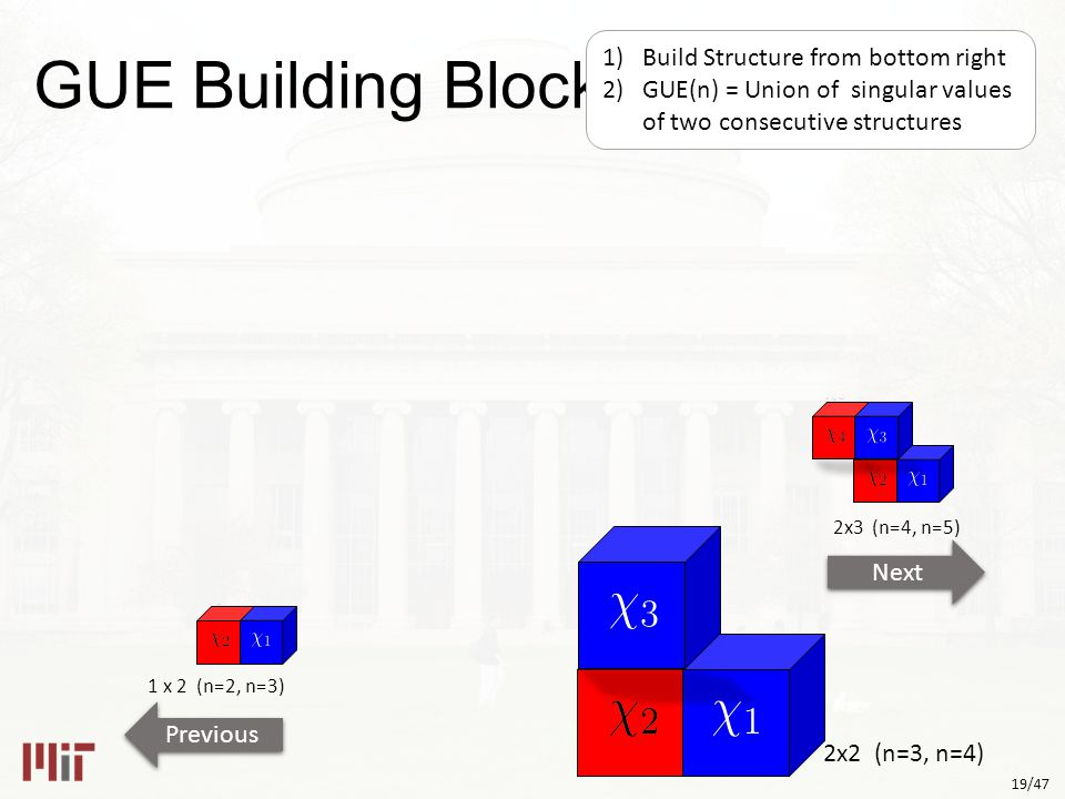 19/47 2x2 (n=3, n=4) 1 x 2 (n=2, n=3) Next Previous 2x3 (n=4, n=5) GUE Building Blocks 1)Build Structure from bottom right 2)GUE(n) = Union of singular values of two consecutive structures