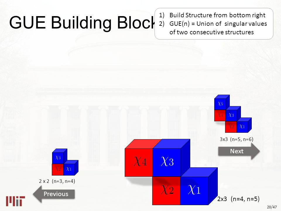 20/47 2x3 (n=4, n=5) 2 x 2 (n=3, n=4) Next Previous 3x3 (n=5, n=6) GUE Building Blocks 1)Build Structure from bottom right 2)GUE(n) = Union of singular values of two consecutive structures