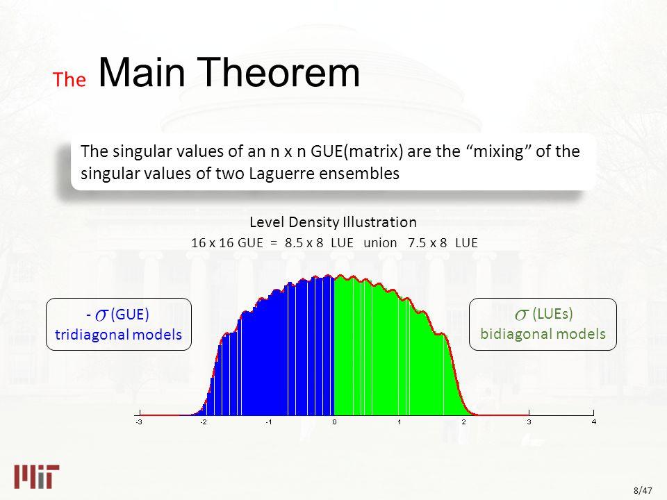 8/47 The Main Theorem 16 x 16 GUE = 8.5 x 8 LUE union 7.5 x 8 LUE - (GUE) tridiagonal models (LUEs) bidiagonal models Level Density Illustration The singular values of an n x n GUE(matrix) are the mixing of the singular values of two Laguerre ensembles