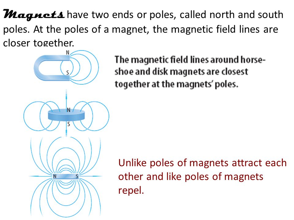 Magnets have two ends or poles, called north and south poles.