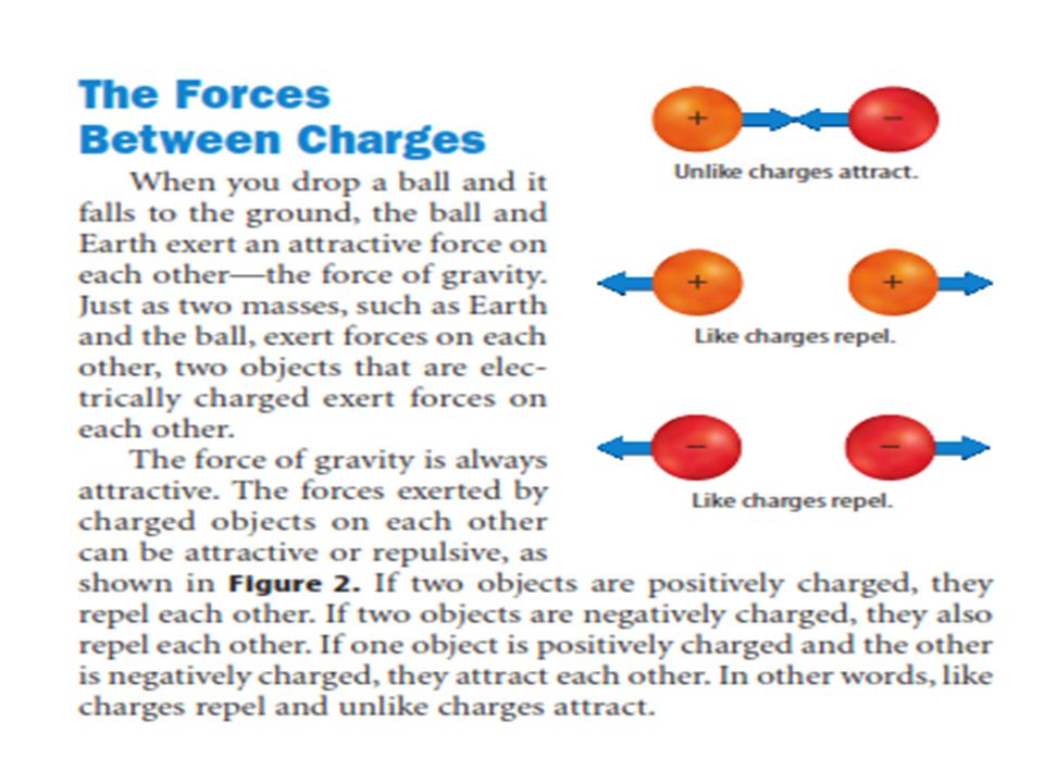 OPTIONS contact repel charge Attractive or repulsive distance Attract Electric field induction