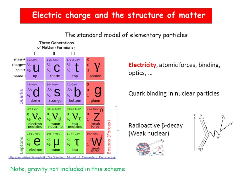 Electric charge and the structure of matter The standard model of elementary particles http://en.wikipedia.org/wiki/File:Standard_Model_of_Elementary_Particles.svg Quark binding in nuclear particles Radioactive β-decay (Weak nuclear) Electricity, atomic forces, binding, optics, … Note, gravity not included in this scheme