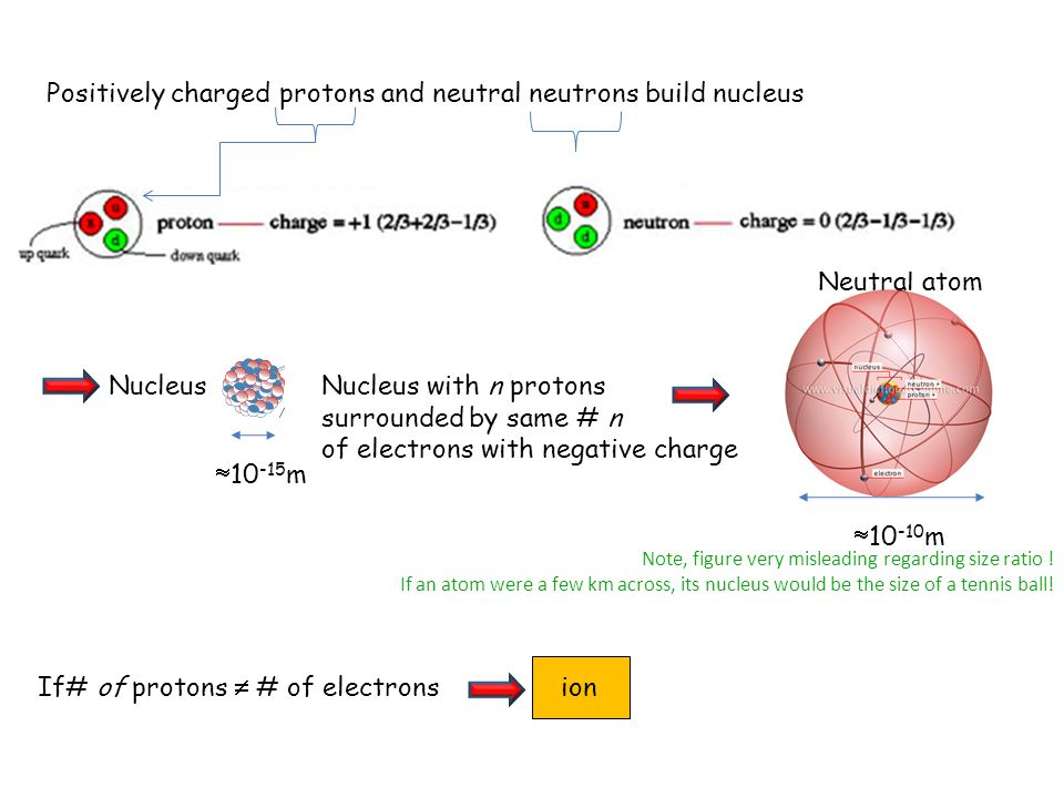 Neutral atom Positively charged protons and neutral neutrons build nucleus Nucleus  10 -15 m Nucleus with n protons surrounded by same # n of electrons with negative charge Note, figure very misleading regarding size ratio .