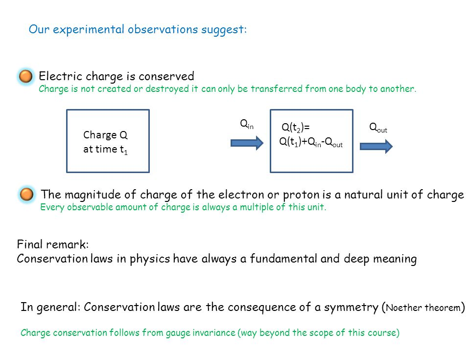 Our experimental observations suggest: Electric charge is conserved Charge is not created or destroyed it can only be transferred from one body to another.