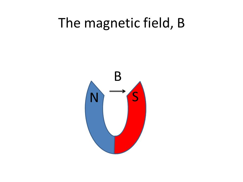 The magnetic field, B N S B