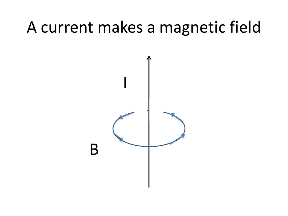 A current makes a magnetic field I B