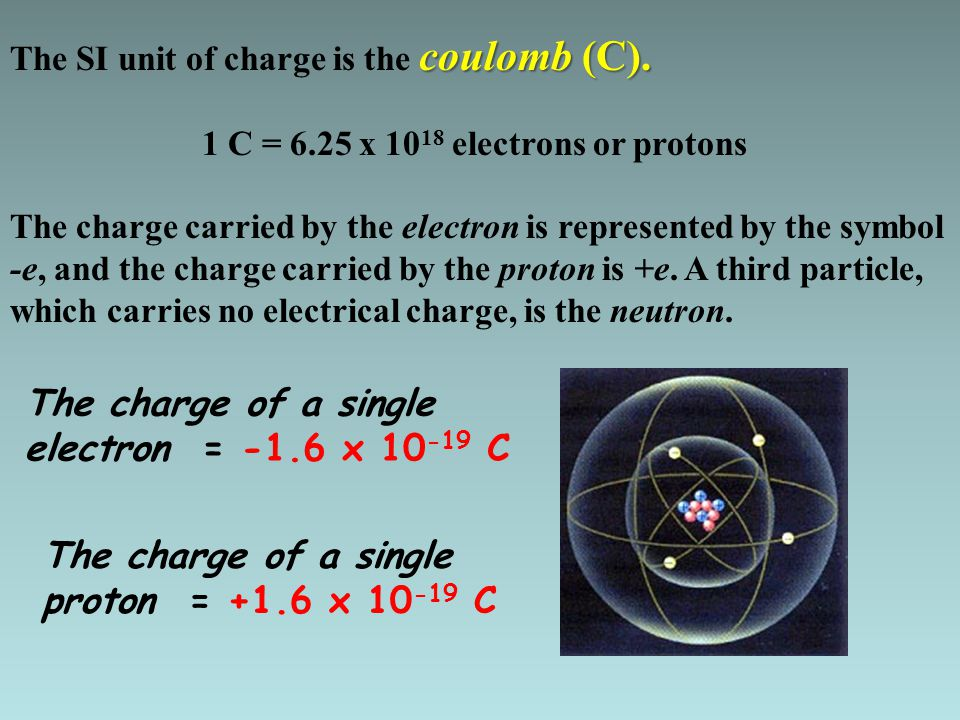 We know that charged particle exist in atoms Electrons negative Electrons are responsible for negative charges and Protons for positive charge Benjamin Franklin did not know about the existence of these particles but, he did investigate the behavior of static discharge and lightning.