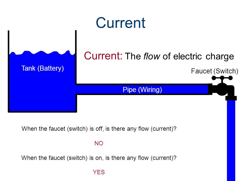 Current Current: The flow of electric charge When the faucet (switch) is off, is there any flow (current).