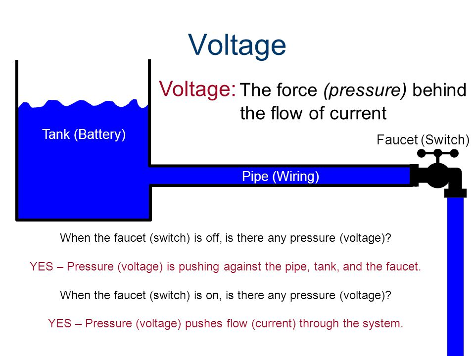 Voltage Voltage: The force (pressure) behind the flow of current When the faucet (switch) is off, is there any pressure (voltage).
