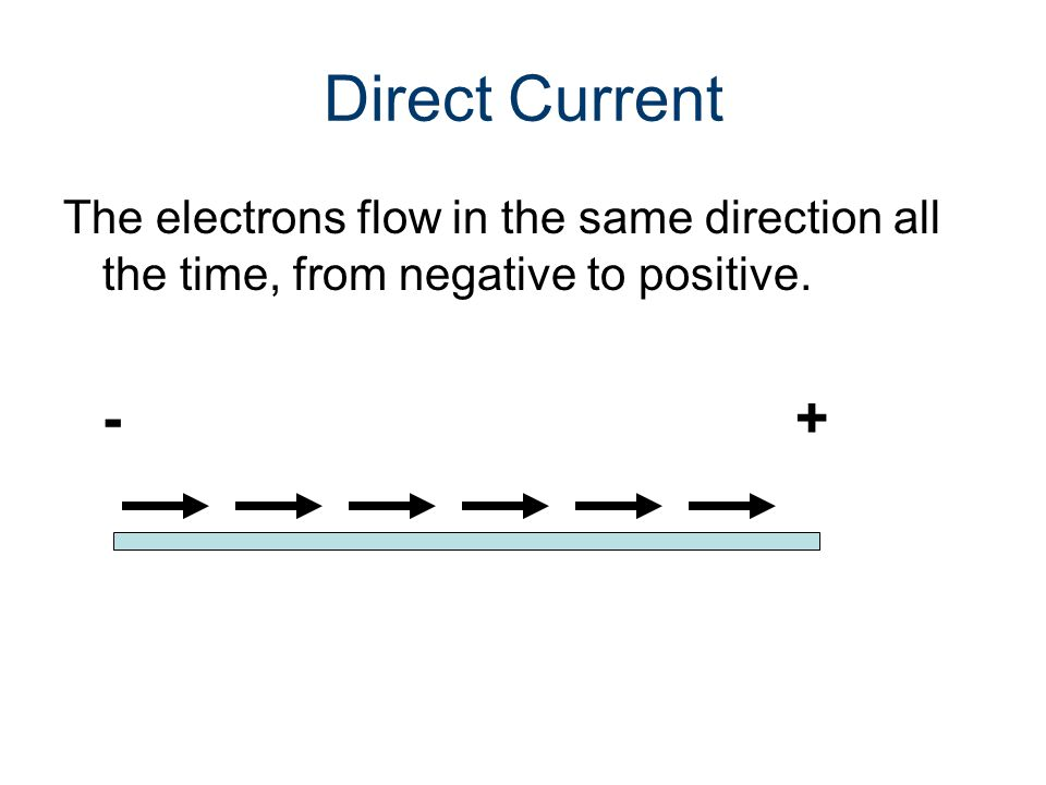 Direct Current The electrons flow in the same direction all the time, from negative to positive. -+