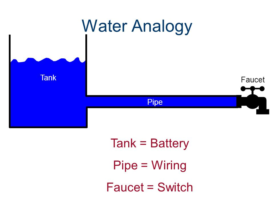 Water Analogy Tank = Battery Pipe = Wiring Faucet = Switch Tank Faucet Pipe
