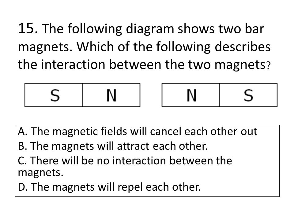 15. The following diagram shows two bar magnets. Which of the following describes the interaction between the two magnets ? A. The magnetic fields wil