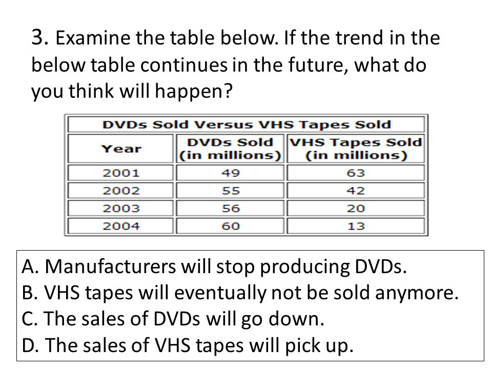 3. Examine the table below. If the trend in the below table continues in the future, what do you think will happen? A. Manufacturers will stop produci