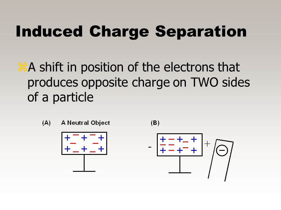 Induction zAn electric charge is transferred from one substance to another without direct contact. zThe induced charge is opposite to that of the char