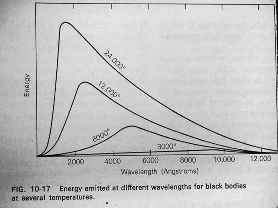BB curves, linear