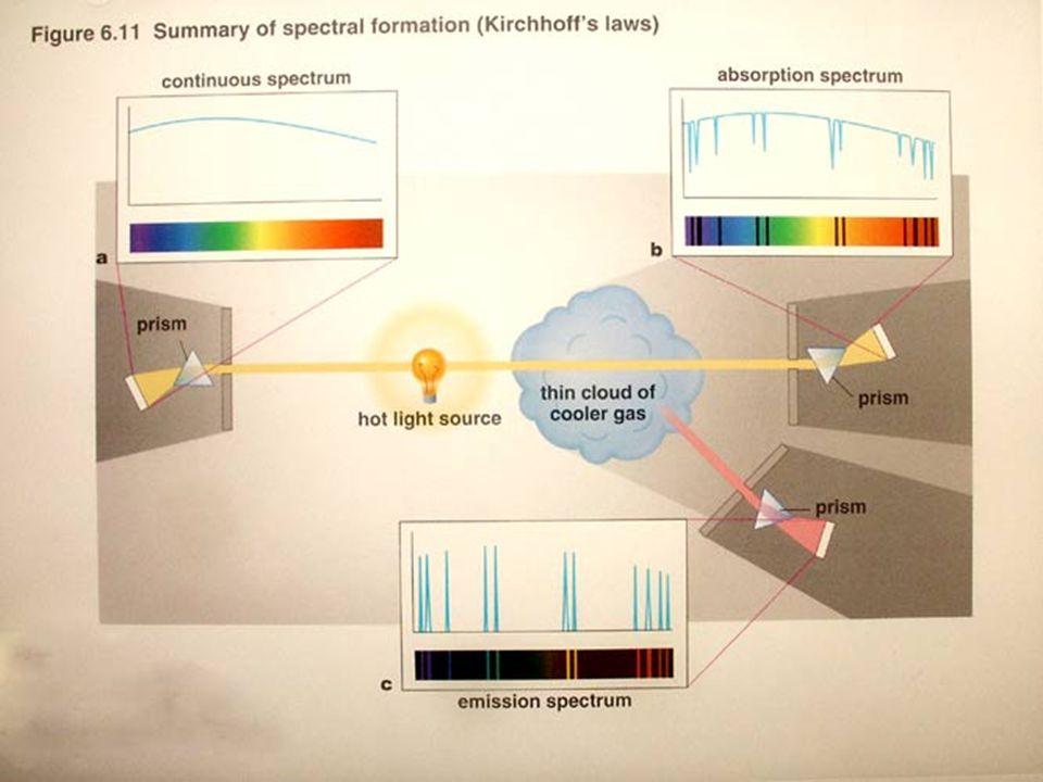 Kirchoff diagram