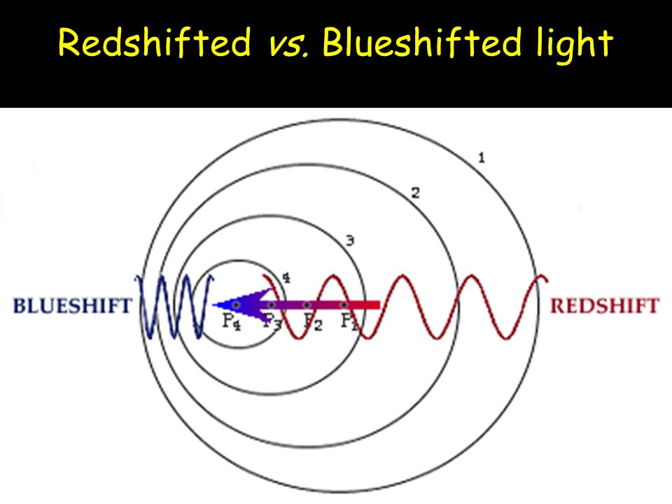 Redshifted vs. Blueshifted light