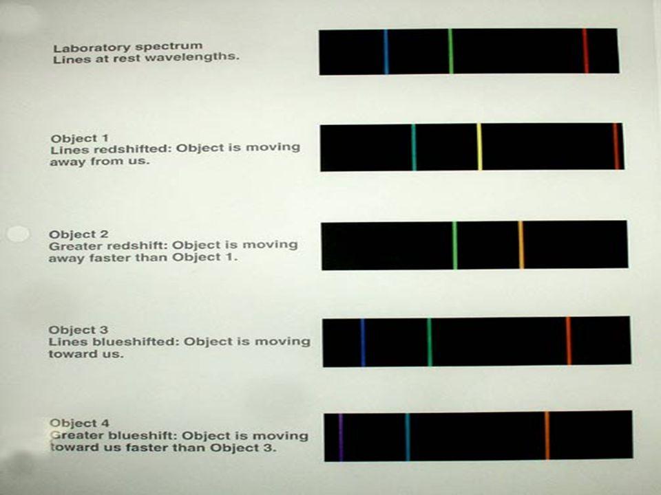 Doppler shifted spectra