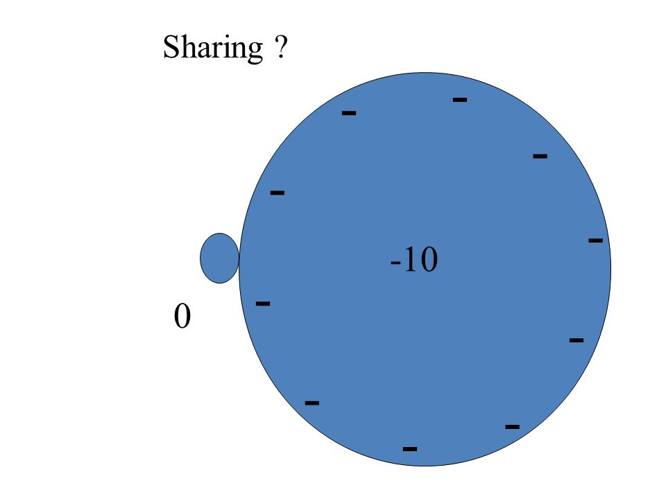 -10 0 Sharing when objects are not the same size.