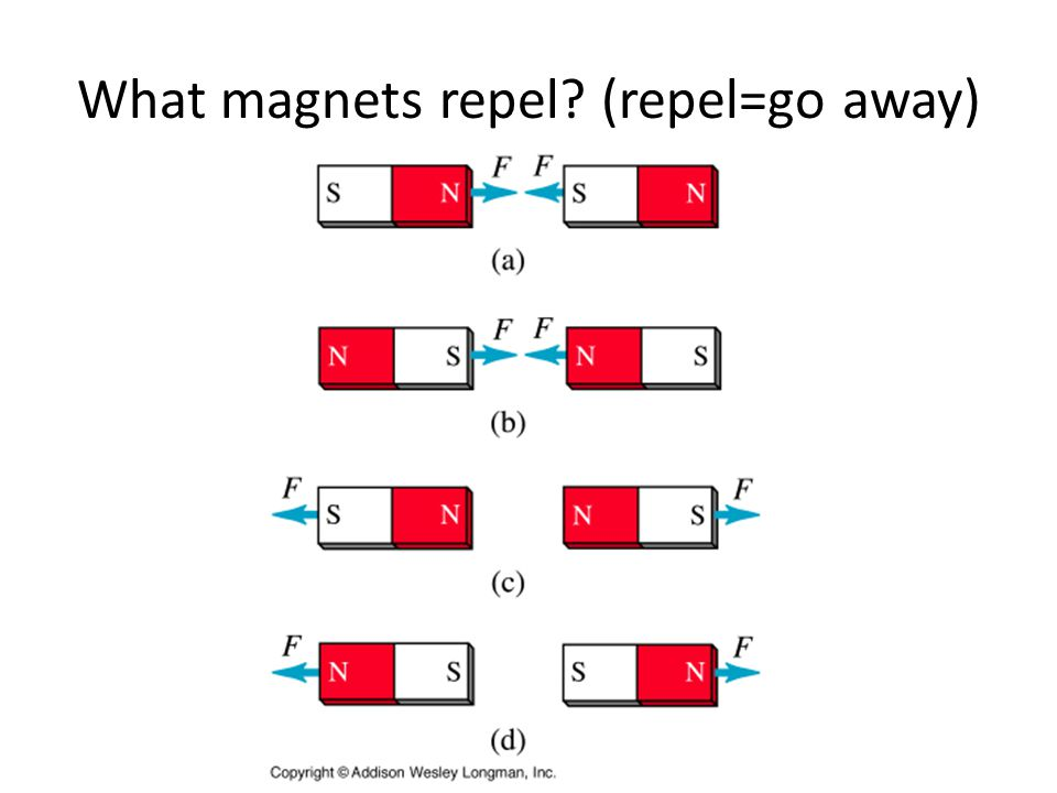 What magnets repel? (repel=go away)