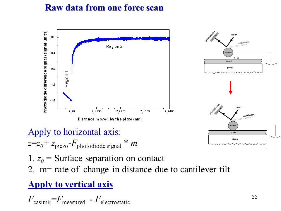 22 Raw data from one force scan Apply to horizontal axis: z=z 0 + z piezo -F photodiode signal * m 1.