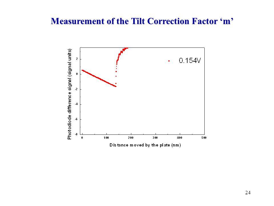 24 Measurement of the Tilt Correction Factor 'm'