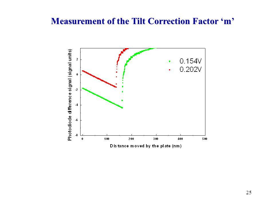 25 Measurement of the Tilt Correction Factor 'm'