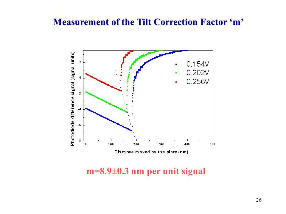 26 Measurement of the Tilt Correction Factor 'm' m=8.9±0.3 nm per unit signal