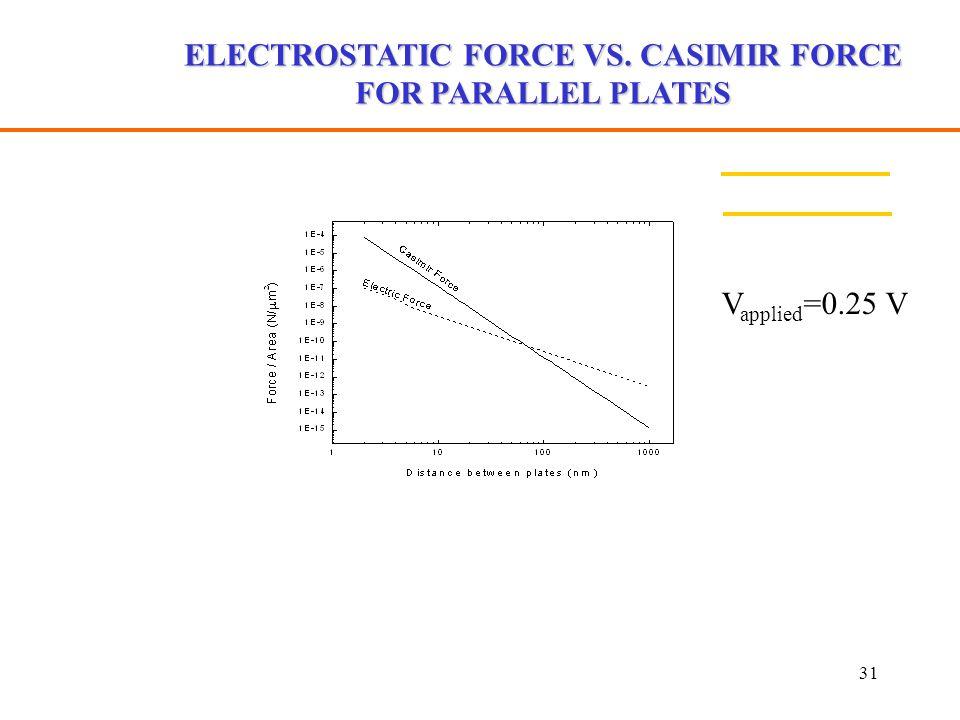31 ELECTROSTATIC FORCE VS. CASIMIR FORCE FOR PARALLEL PLATES V applied =0.25 V