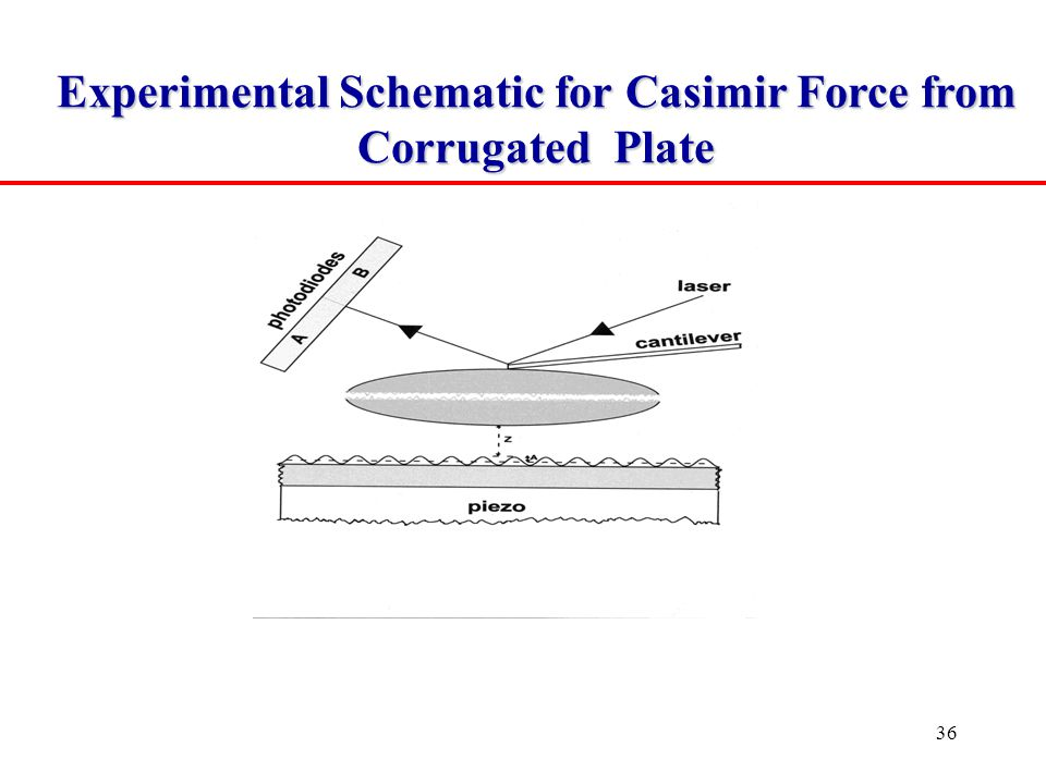 36 Experimental Schematic for Casimir Force from Corrugated Plate