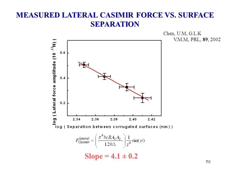 50 MEASURED LATERAL CASIMIR FORCE VS. SURFACE SEPARATION Slope = 4.1 ± 0.2 Chen, U.M, G.L.K V.M.M, PRL, 89, 2002