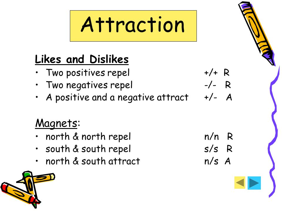Attraction Likes and Dislikes Two positives repel+/+ R Two negatives repel-/- R A positive and a negative attract+/- A Magnets: north & north repel n/n R south & south repel s/s R north & south attract n/s A