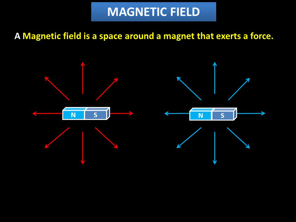A Magnetic field is a space around a magnet that exerts a force. NSNS MAGNETIC FIELD