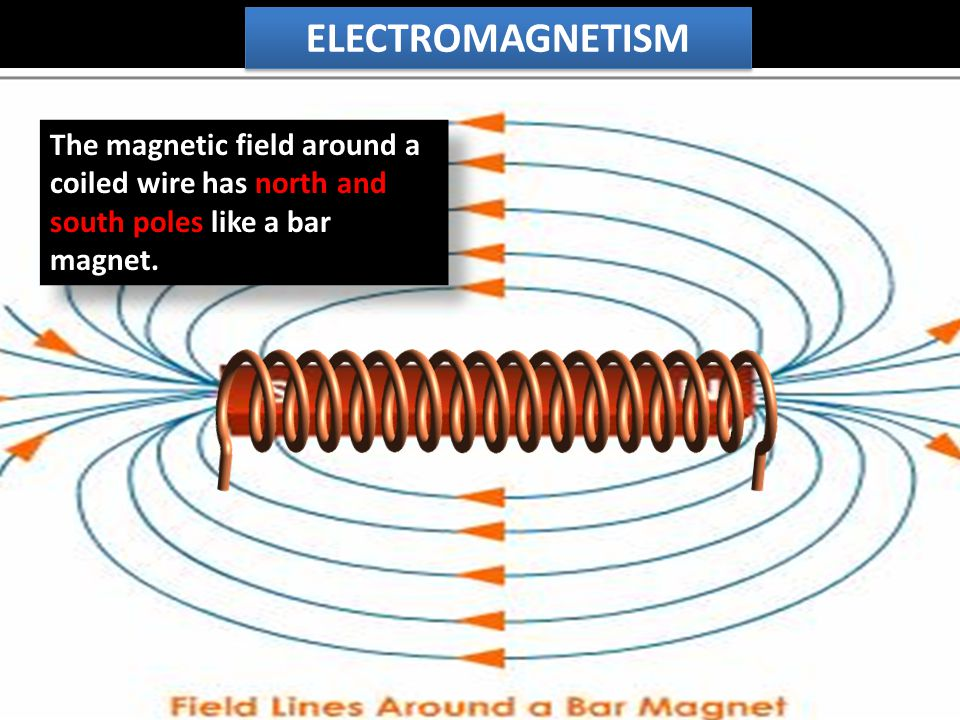 The magnetic field around a coiled wire has north and south poles like a bar magnet.
