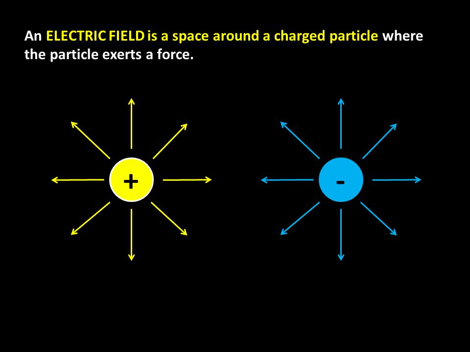 An ELECTRIC FIELD is a space around a charged particle where the particle exerts a force. +-