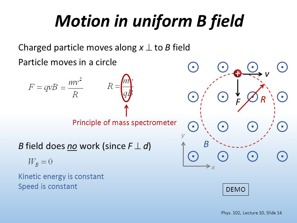 Motion in uniform B field DEMO B + v F R Particle moves in a circle B field does no work (since F  d) Kinetic energy is constant Speed is constant x y Principle of mass spectrometer Charged particle moves along x  to B field Phys.