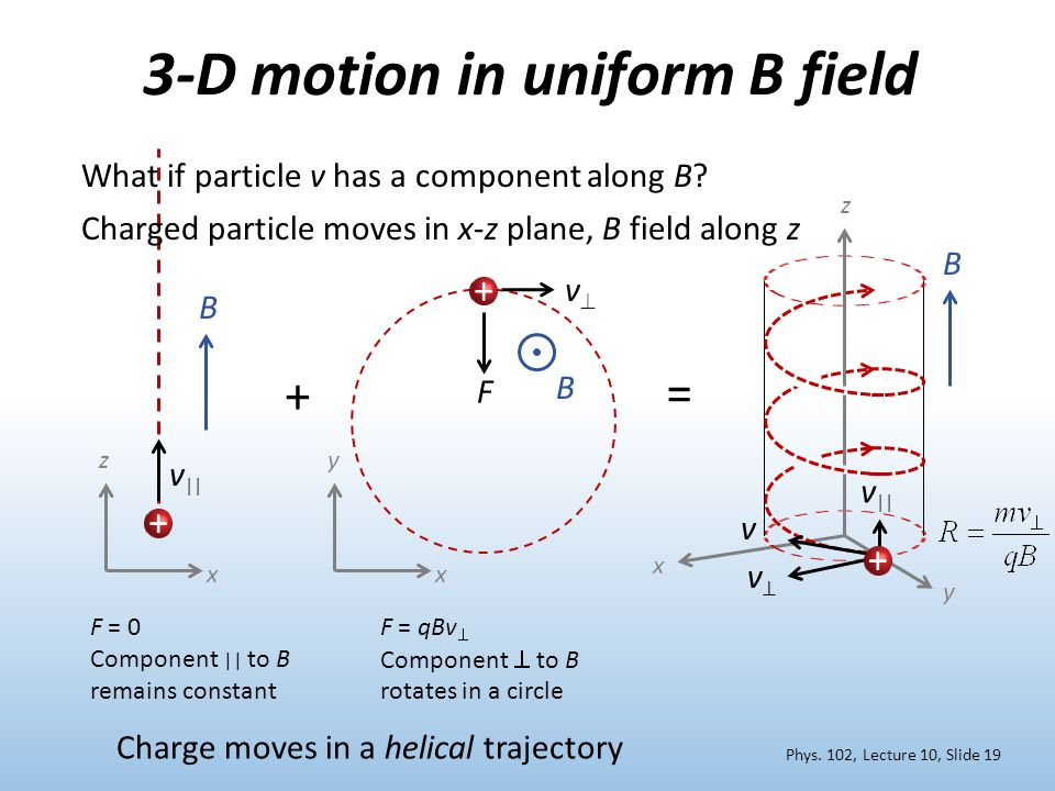 3-D motion in uniform B field What if particle v has a component along B? x y z B v⊥v⊥ v || + F = 0 Component || to B remains constant F = qBv  Compo