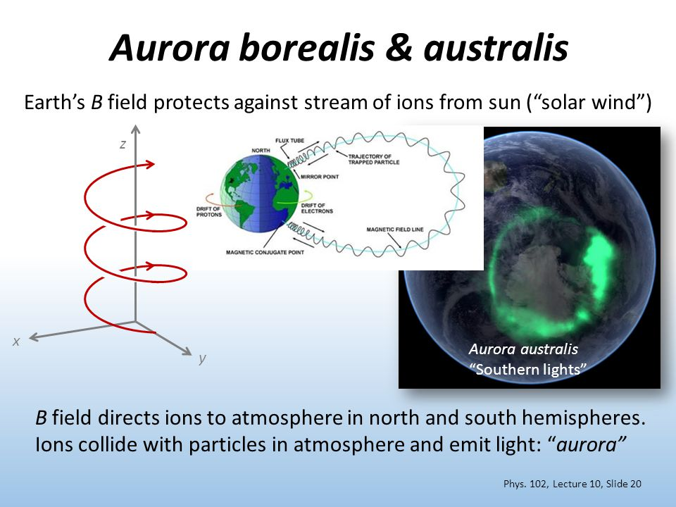 Aurora borealis & australis Earth's B field protects against stream of ions from sun ( solar wind ) x y z B B field directs ions to atmosphere in north and south hemispheres.